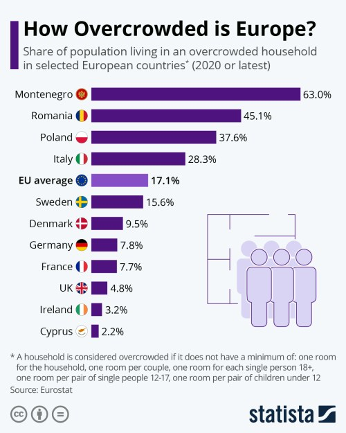 Infographic: How Overcrowded is Europe? | Statista