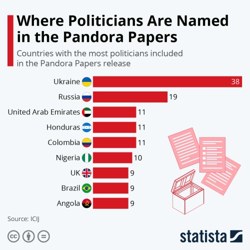 Infographic: Where Politicans Are Named in The Pandora Papers | Statista