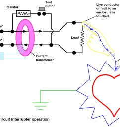 but if the gfci detects an imbalance in the currents flowing in and out then the [ 1375 x 965 Pixel ]