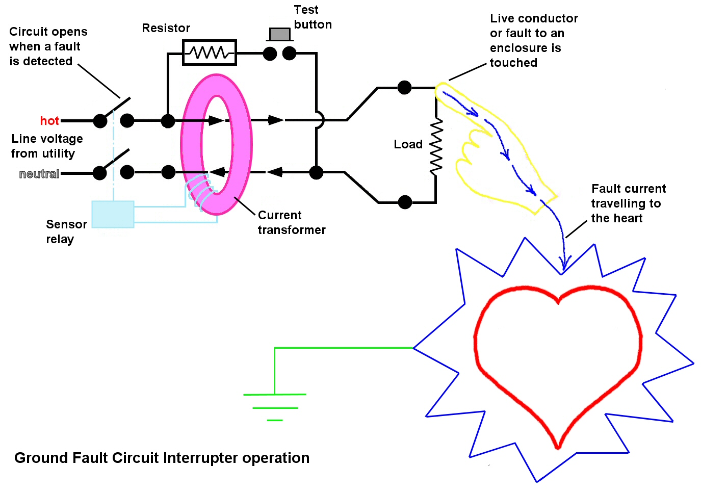 hight resolution of but if the gfci detects an imbalance in the currents flowing in and out then the