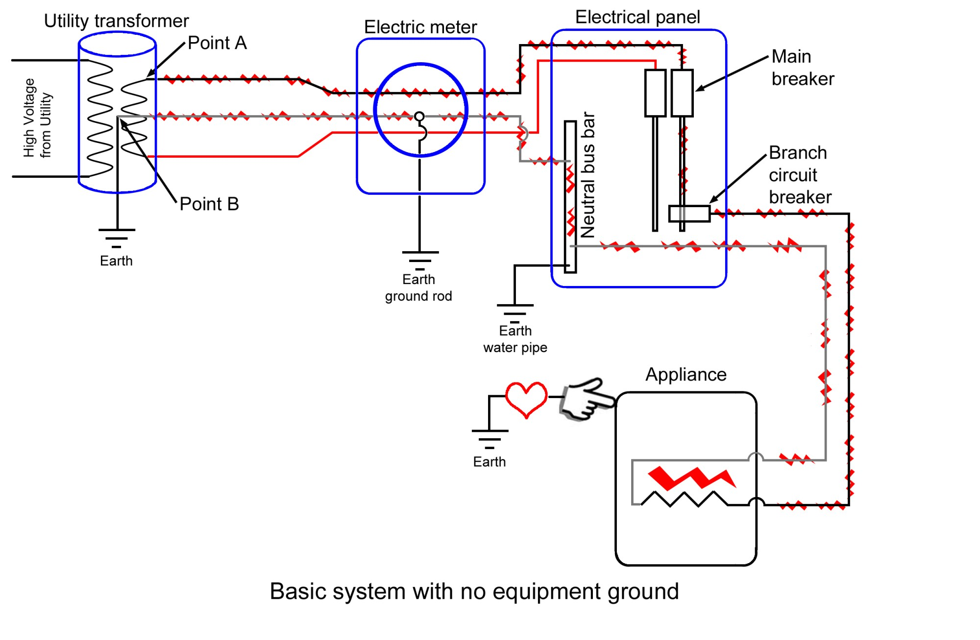 hight resolution of the current goes through the appliance load and then returns through the neutral wire out to point b at the transformer