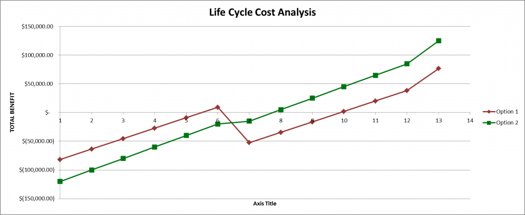 Understanding Life-Cycle Cost Analysis; Why Projects Must