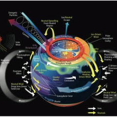 Layers Of The Sun Diagram 03 Ford F150 Stereo Wiring Nato - News: Ionospheric Situational Awareness For Critical Infrastructures, 17-nov.-2014