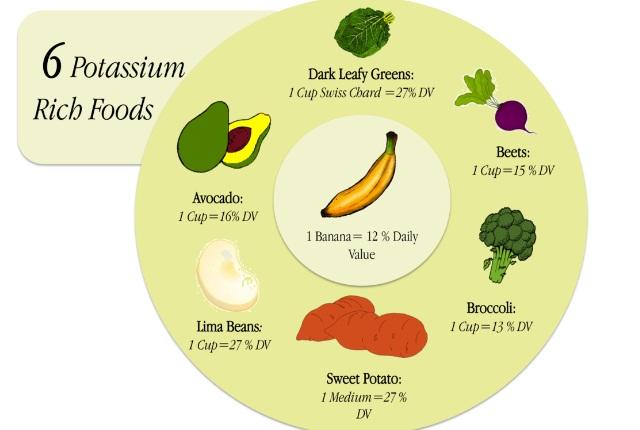 Eat Potassium-Rich Food
