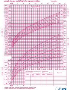 also infant growth chart rh natural parenting advice
