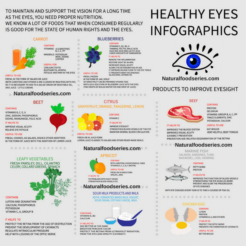 e5b27657a8 11 Foods to Boost Your Eye Health - Natural Food Series