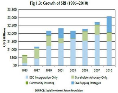 MK_Growth-in-SRI.jpeg