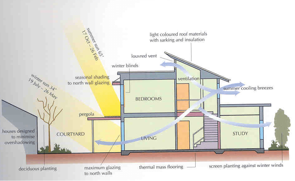 Passive House Design In Canada – House Design Ideas