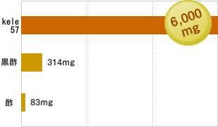 必須アミノ酸の含有量