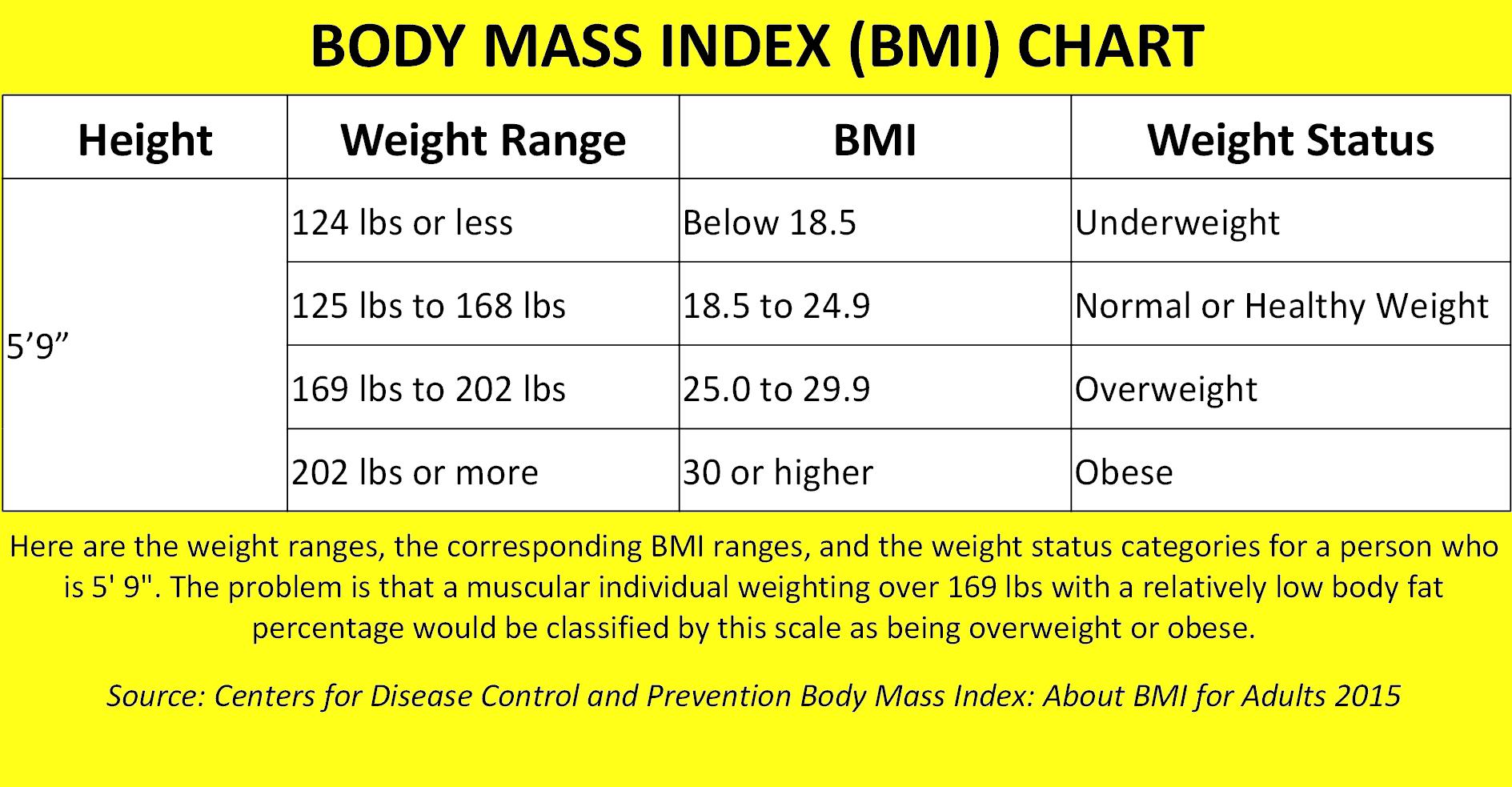 Body F T Percent Ge P Ris S Men Women