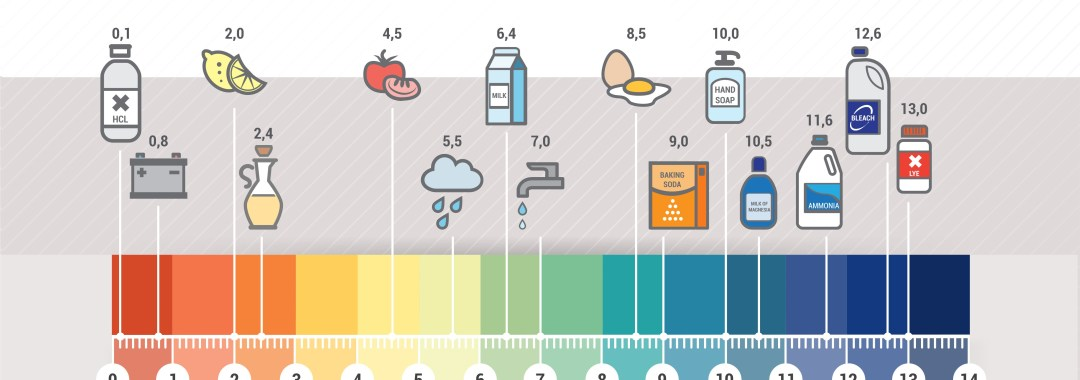 pH Scale to pH Balance Natural Hair Products