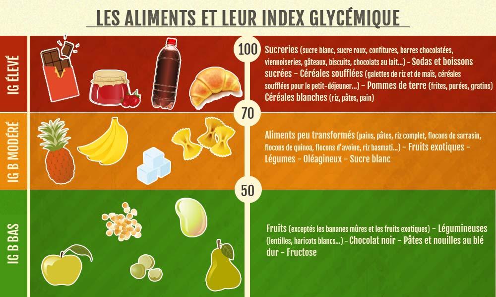 Trucs et astuces pour baisser l'indice glycémique de vos repas — Mahayana
