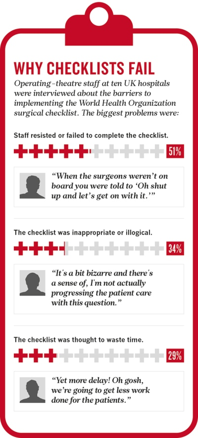 Hospital Checklists Are Meant To Save Lives — So Why Do