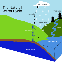 the life cycle of water and how it may be impacted from unpredictable weather derived from climate change and other human activities that interrupt the  [ 2400 x 2244 Pixel ]