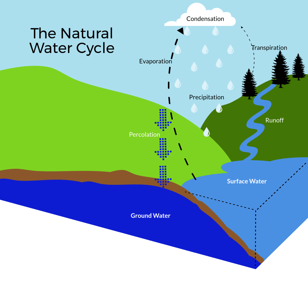medium resolution of  the life cycle of water and how it may be impacted from unpredictable weather derived from climate change and other human activities that interrupt the