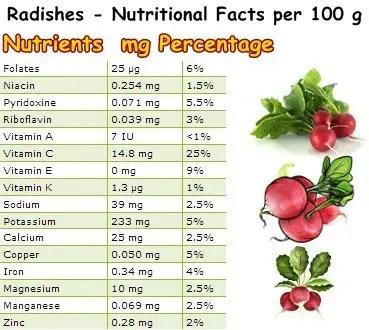 Radish nutrition table NatureWord