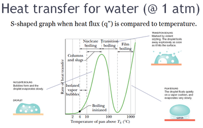 A graph and diagrams explaining the heat transfer process that is leading to the Leidenfrost effect for water at a pressure of one atmosphere. The graph is S-shaped when heat flux q is compared to temperature.