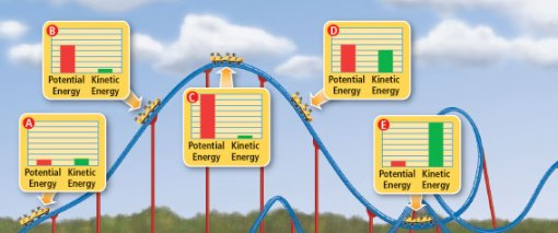 The Law Of Conservation Of Energy  Life U0026 39 S A Roller Coaster