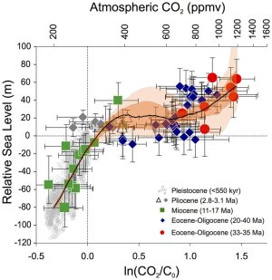A graph showing the relative amount of sea-level rise compared to the rise in atmnospheric carbon dioxide (CO2). The symbols represent reconstructions with uncertainties for different intervals of the past 40 million years. The black line and orange envelopes represent a probabilistic assessment that takes into account the full propagation of all uncertainties (black line is the probability maximum; dark orange is the 68% probability interval; light orange is the 95% probability interval). The relationship averages over orbital configurations. Hence, at any given CO<sub>2</sub> concentration, periods with 'warmer/colder than average' orbital configurations for the northern hemisphere may have had higher/lower sea level, respectively (e.g., Last Interglacial sea level reached 8–9 m above Holocene values, although CO<sub>2</sub> concentrations were similar).