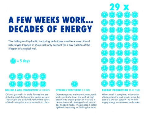 """An infographic explaining the benefits available from hydraulic fracturing (or fracking) resource exploitation. The main caption claims: """"A few weeks work... Decades of Energy"""" Source: energyfromshale.org"""