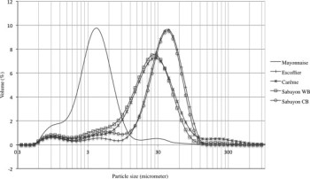 A graph showing the particle size distribution in the Hollandaise Sauce.