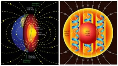 Two diagrams showing how the geomagnetic field arises from Earth's inner core.