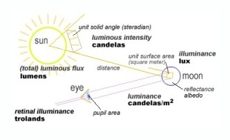 A diagram explaining the properties of Luminance.