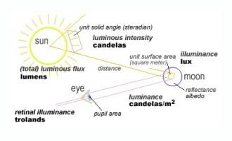 A diagram explaining the properties of Luminance.