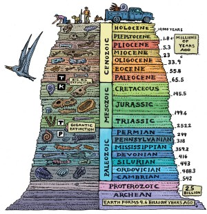 A pictorial rendition of the Earth's geological timescale - from the Earth creation 4.6 billion years ago and Archean times to the Holocene and the Age of Man.