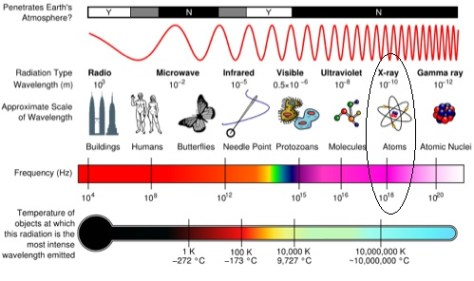 A diagram showing the whole electromagnetic spectrum, and highlighting the specific wavelengths corresponding to Xrays - 10^-10 metres.