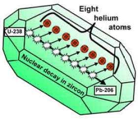 Zircon radiometric dating