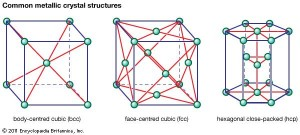 A diagram showing common metallic crystal structures: body-centred cubic, face-centred cubic and hexagonal close-packed structures.