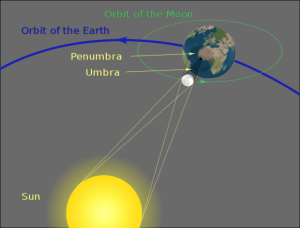 A diagram explaining the geometry of a total solar eclipse. It shows the orbits of the Earth and the Moon around the Sun, along with the zones of penumbra and umbra.