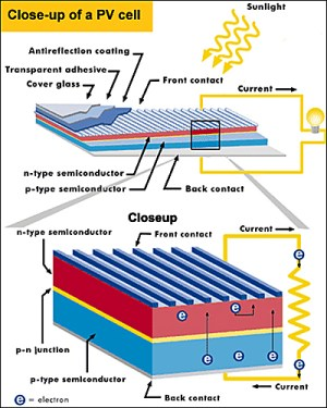 A diagram detailing the inner workings of a solar photovoltaic cell.