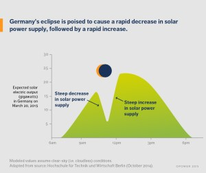 A graph showing the expected solar electric output in gigawatts in Germany on 20th March 2015. Germany's eclipse is poised to cause a rapid decrease in solar power supply, followed by a rapid increase.