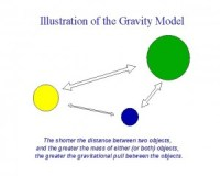 An illustration diagram explaining the Gravity Model: The shorter the distance between two objects, and the greater the mass of either $ ($or both$ )$ objects, the greater the gravitational pull between the objects.