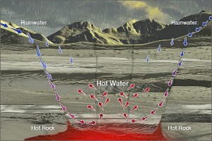 A diagram showing the watercycle of a natural geothermic reservoir.