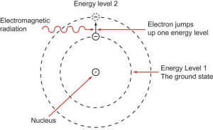 A diagram showing the lower transition levels of an electron in a caesium atom.
