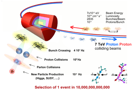 An infographic explaining CERN's LHC activity until 2013: 7 x 10^12 electronvolts beam energy; 10^34 squared centimetres per second; 2635 bunches/beam; 10^11 protons/bunch; 7 teraelectronvolts proton-proton colliding beams; Bunch crossing 4 x 10^7 Hertz; Proton/Parton collisions 10^9 Hertz; New particle production (Higgs, SUSY...) 10^-5 Hertz; Selection of 1 event in 10,000,000,000,000