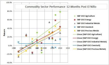 A graph showing the recovery of the commodity sector performance 12-months post El Niño.