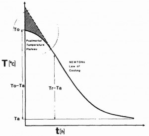A graph showing the natural rate of post-mortem cooling, according to Newton's Law of Cooling Postmortal Temperature.