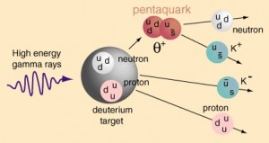 A drawing explaining the theoretical creation of the pentaquark particle.