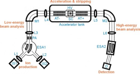 The target is sent for analysis using the AMS $ ($Accelerator Mass Spectrometry$ )$. This diagram shows the layout of the spectrometer.