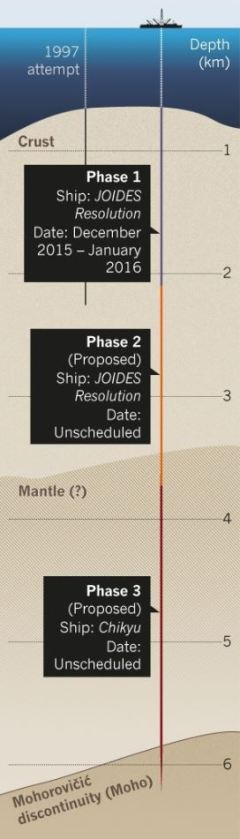 A diagram explaining how the three phases of the JOIDES Resolution drilling mission will proceed. Phase 1 - Ship: JOIDES Resolution Date: December 2015 - January 2016. Phase 2 $ ($Proposed$ )$ - Ship: JOIDES Resolution Date: Unscheduled. Phase 3 - Ship: Chikyu Date: Unscheduled.