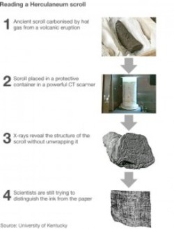 An infographic explaining the different steps of the latest technique being used to read the Herculaneum papyri without damaging them. Step 1: Ancient scroll carbonised by hot gas from a volcanic eruption. Step 2: Scroll placed in a protective container in a powerful CT scanner. Step 3: X-rays reveal the structure of the scroll without unwrapping it. Step 4: Scientists are still trying to distinguish the ink from the paper.