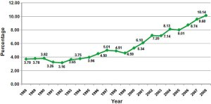 A graph showing how the average percentage of THC in samples of seized marijuana has varied between 1988 and 2008. The trend is on the increase. Source: University of Mississippi Potency Monitoring Project.