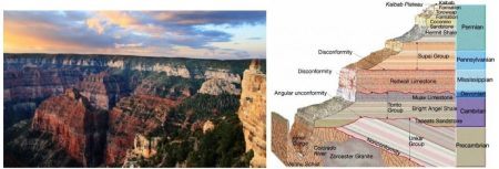 A collage showing a photograph of the Kaibab Plateau of the Grand Canyon in the United States, and a diagram showing the corresponding stratigraphy of the same region. Montage: NaturPhilosophie