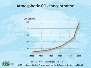 A graph showing the exponential rise of CO2 into the atmosphere between 1750 and 2000.