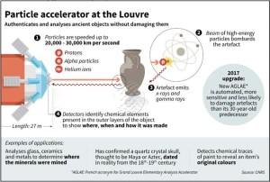 Infographic about the Louvre's very own Particle Accelerator. The only particle accelerator in the World to be uniquely dedicated to art. The particle accelerator at the Louvre authenticates and analyses ancient objects without damaging them. 1) Particles (such as protons, alpha particles and helium ions) are speeded up to 20,000 - 30,000 km per second. 2) Beam of high-energy particles bombards the artefact. 3) Artefact emits x-rays and gamma rays. 4) Detectors identify chemical elements present in the outer layers of the object to show where, when and how it was made. 2017 upgrade: New AGLAE (French acronym for Grand Louvre Elementary Analysis Accelerator) is automated, more sensitive and less likely to damage artefacts than its 30-year-old predecessor. Examples of applications: Analyses glass, ceramics and metals to determine where the minerals were mined. Has confirmed a quartz crystal skull, thought to be Maya or Aztec, dated in reality from the 18th-19th century. Detects chemical traces of paint to reveal an item's original colours. Source: CNRS