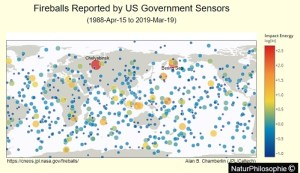 "A map of ""Fireballs Reported by US Government Sensors"" (1988-Apr-15 to 2019-Mar-19). At the north on the CNEOS map, the two largest dark orange circles indicate the Chelyabinsk and Bering Sea events that occurred recently. Image: JPL/Caltech - NaturPhilosophie"